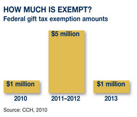 Fed Gift Tax Exemption chart